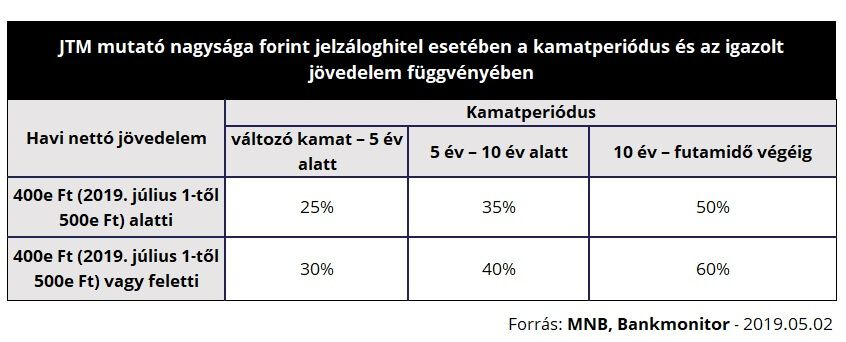 Önálló tevékenységből származó jövedelem - SZJA témájú gyorskérdések