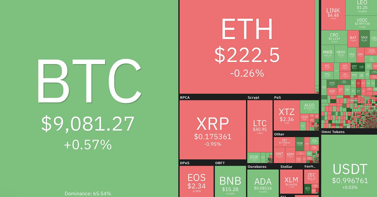 bitcoin euró árfolyamon pénzt keresni az interneten, melyik csere jobb