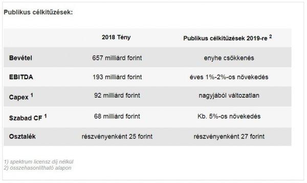 leányvállalati bevételek online)