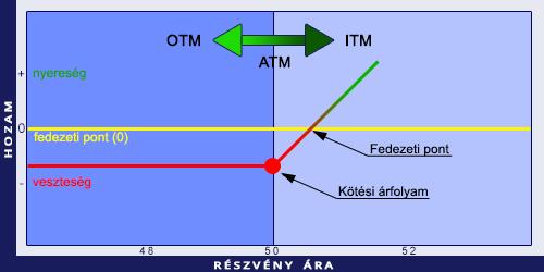 ATM opciók