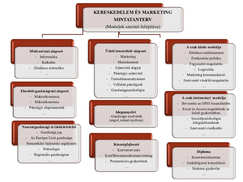 képzési lehetőségek kereskedelme)