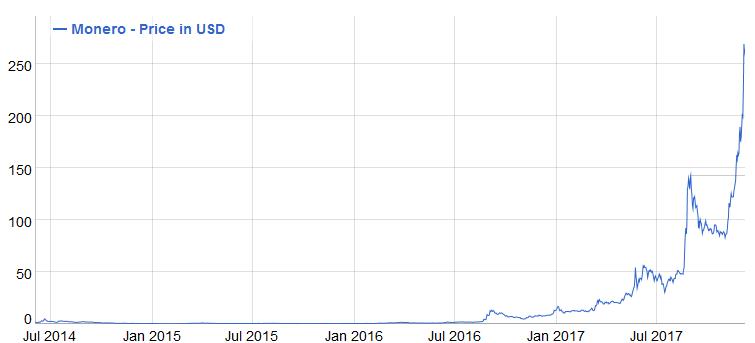 monero-bitcoin árfolyam