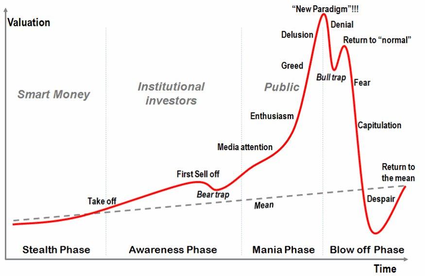 bitcoin most chart)