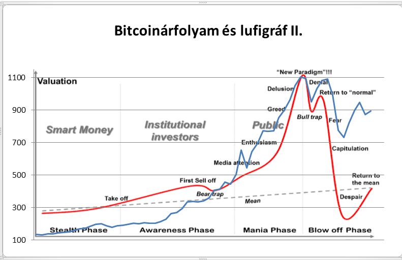 bitcoin dollár minden idők grafikonja)