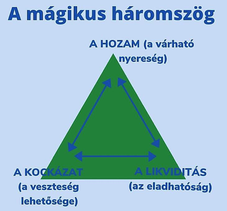 internetes befektetési finanszírozás)