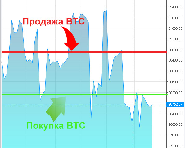 reális-e a bitcoin árfolyamon pénzt keresni?)