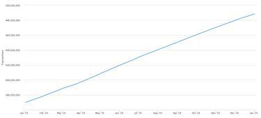 a bitcoin aránya növekszik