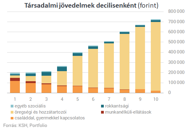 a családi jövedelem további forrásai)