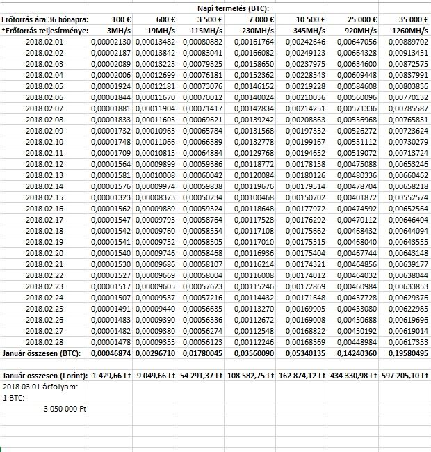lehet-e keresni bitcoin egy hónap alatt