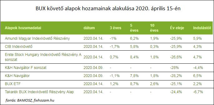 passzív jövedelem az Internet 2020 véleményein)