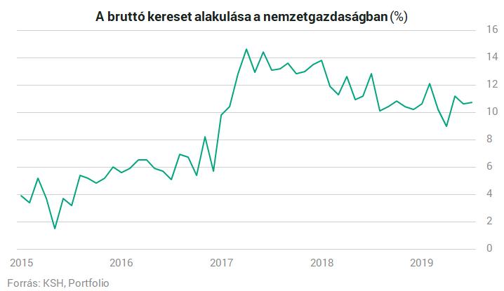 Valós internetes Állás Közép-Magyarország