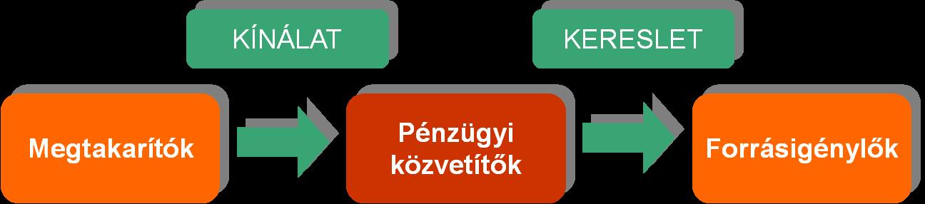 befektetési alapok a pénzügyi piacok)