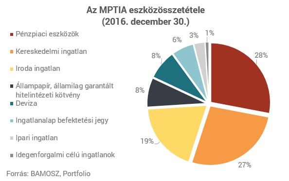befektetési portfólió hullámzása)
