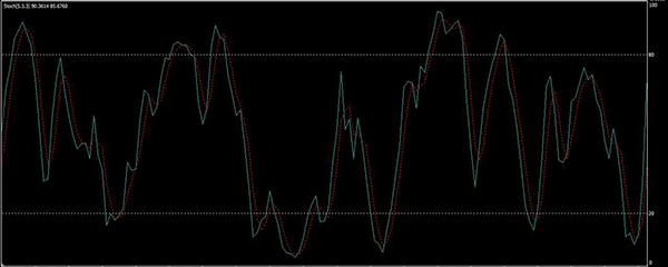 bináris opciók mutatója sztochasztikus)