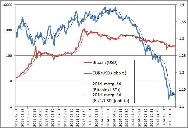 bitcoin euró árfolyamon