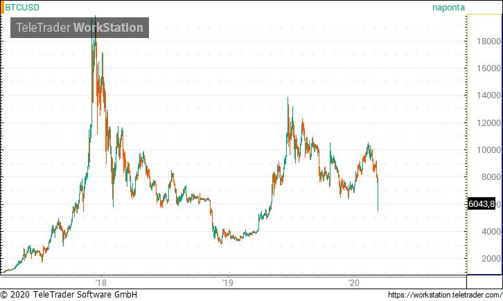 bitcoin euró árfolyamon az interneten történő pénzkeresés munkamódszerei