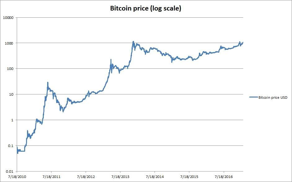 bitcoin kezdő