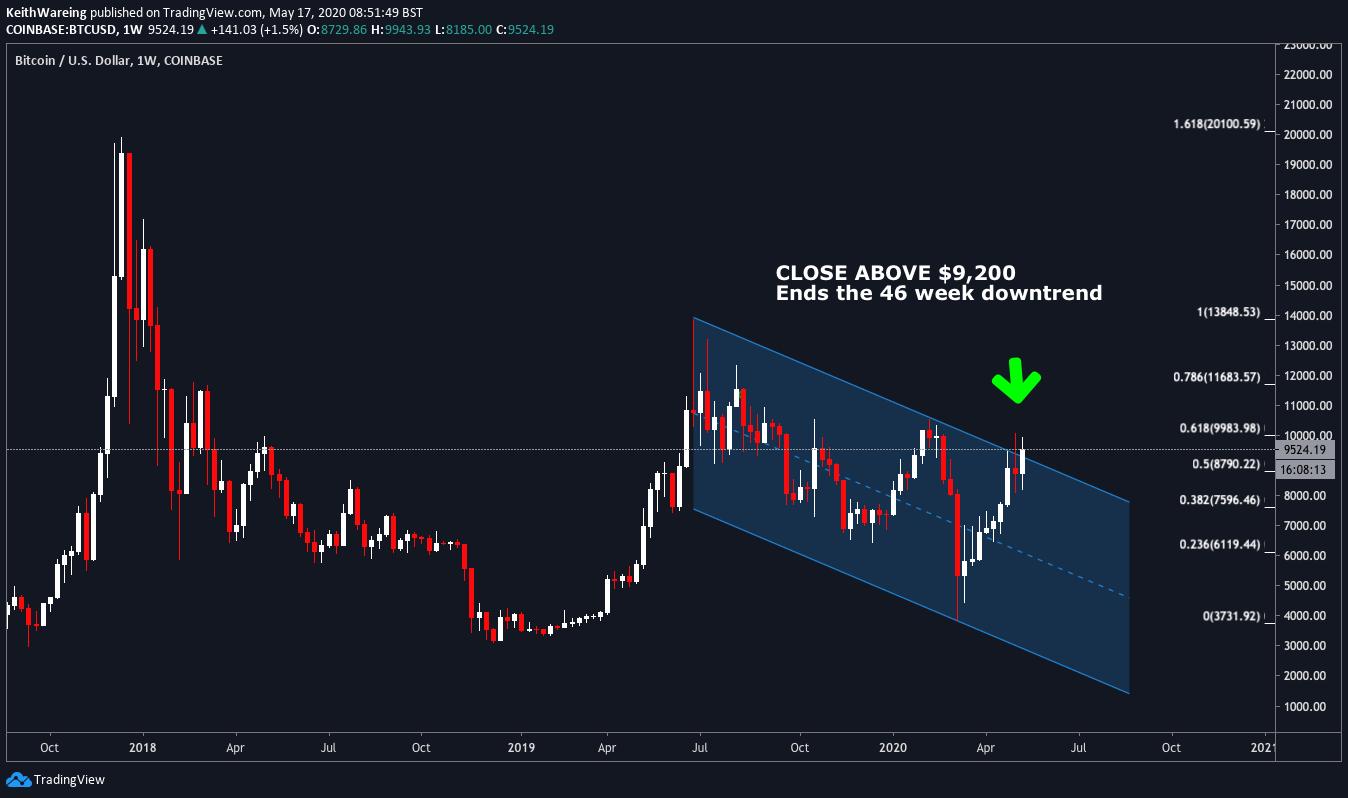 chart kereskedési bitcoin