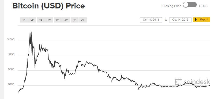 bitcoin eredeti vásárlás)