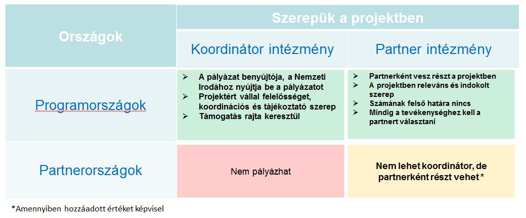 innovatív projektek a valós lehetőségek módszerével)