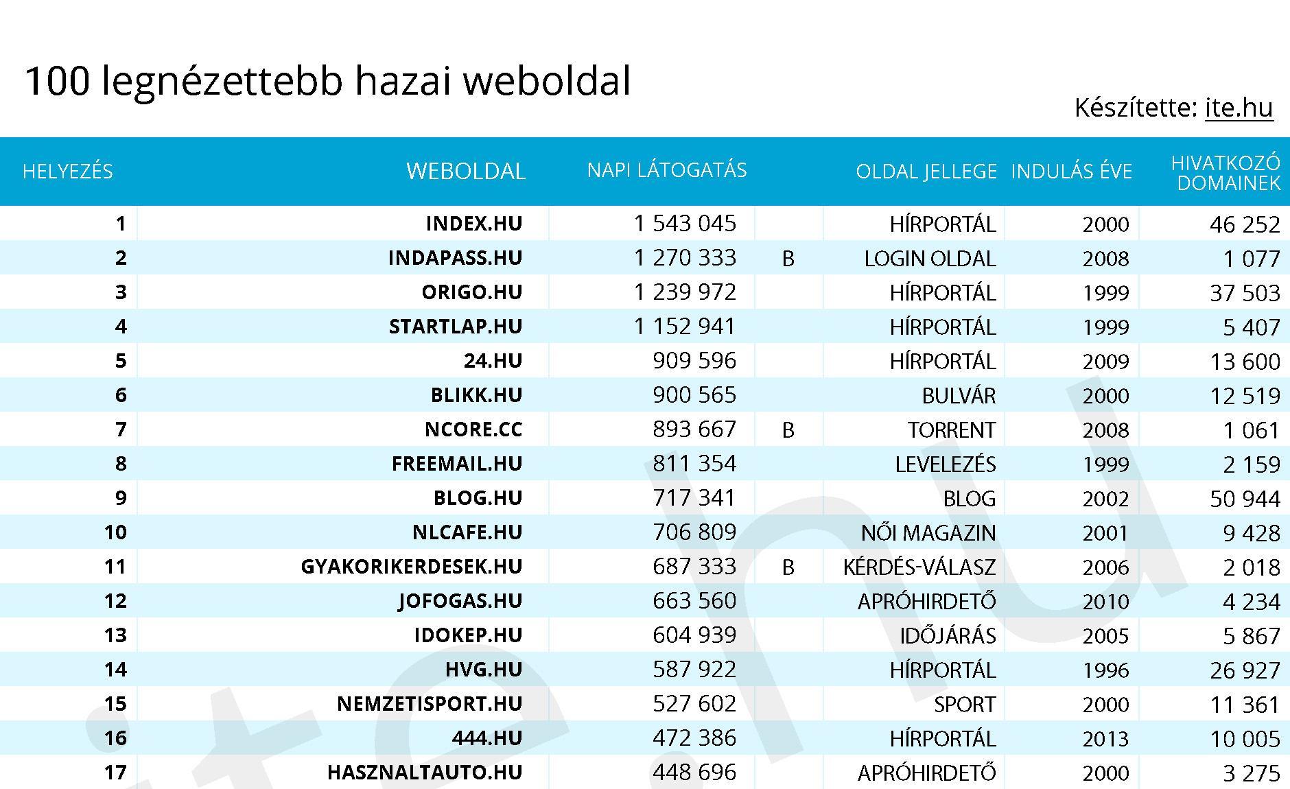 internetes kereseti oldalak listája)