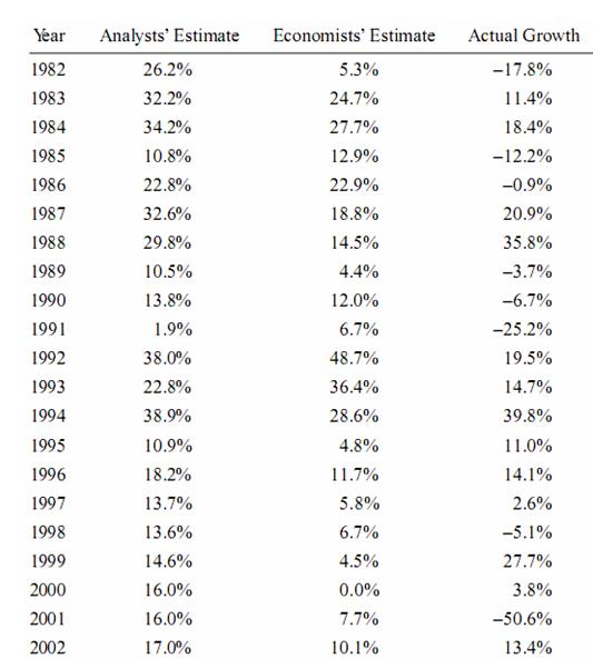 kereskedési jelek statisztikája
