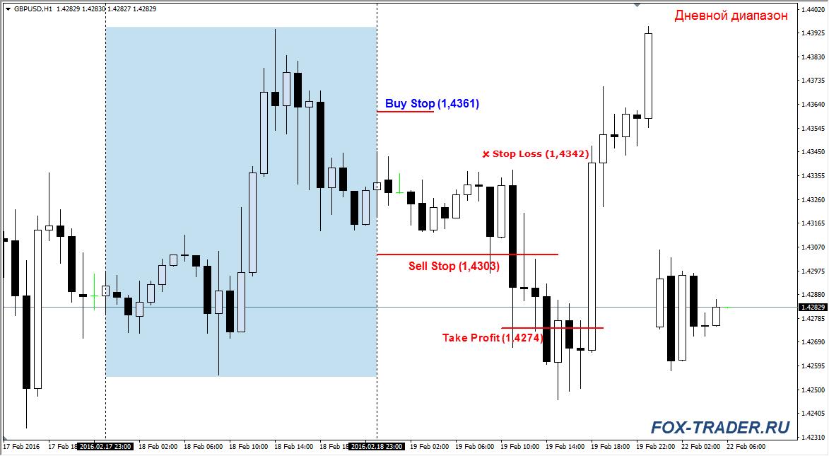 kereskedési stratégia