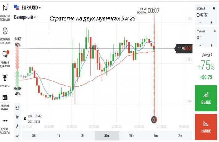 mozgó átlag stratégia bináris opciókhoz)