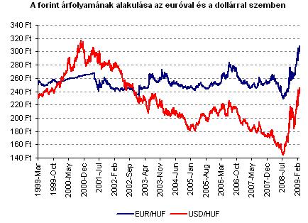 opciók az euróra