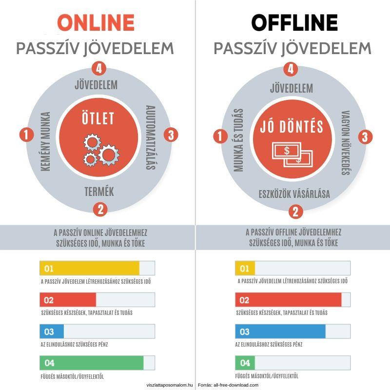 passzív jövedelem az interneten befektetés nélkül