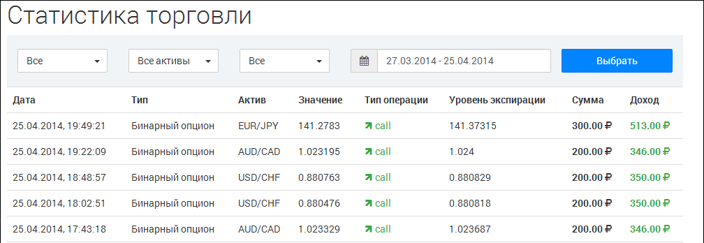 pénzt keresek bináris opciókkal
