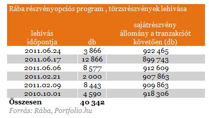 részvényopciós program