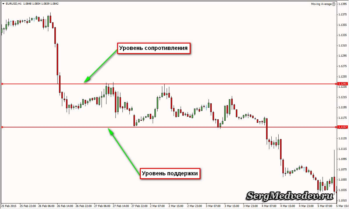15 Minutes Binary Options Strategy using Pending Order - Binary Option Broker Reviews