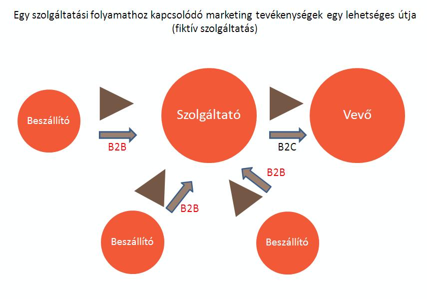 stratégiák alapjai a kereskedelemben