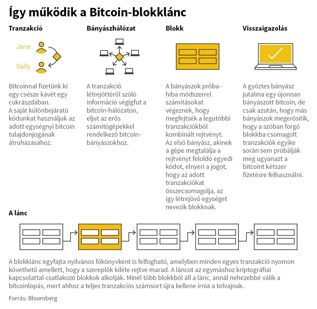 teljes feladatokat a bitcoinok számára