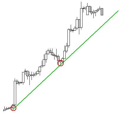 trend és megfordulás vonalak pénzt keresni a pho-n