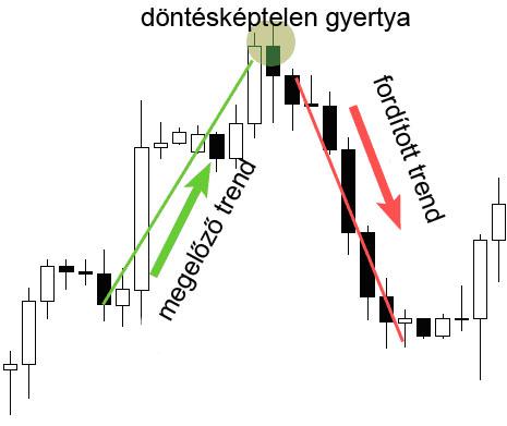 trendvonal alkalmazása)