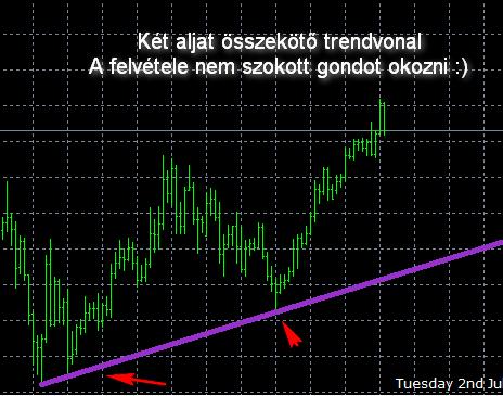 trendvonal ábrázolása egy példával)