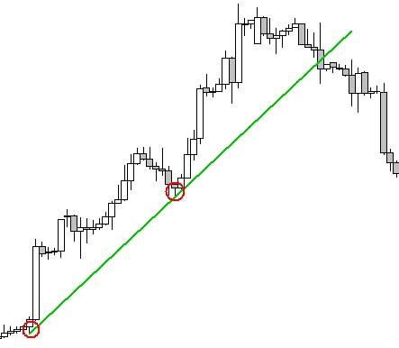 trendvonalak ábrázolása példa)