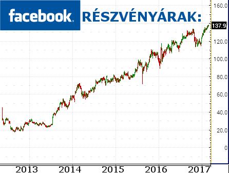 a legnyereségesebb befektetés kockázat nélkül az interneten)