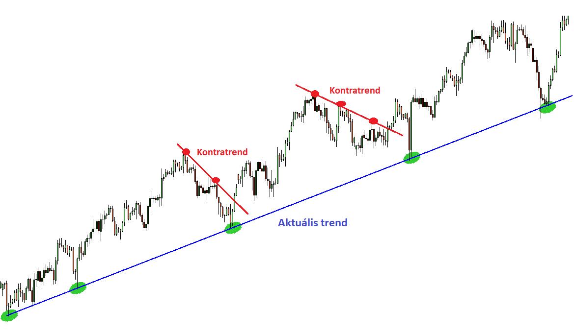 trendvonalak meghatározása)