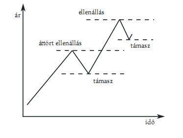 szint trendvonalak csatornákat