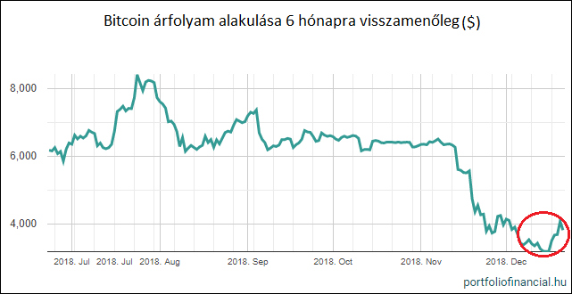 bitcoin árfolyam évente
