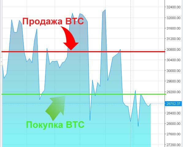 kereset bitcoin óránként