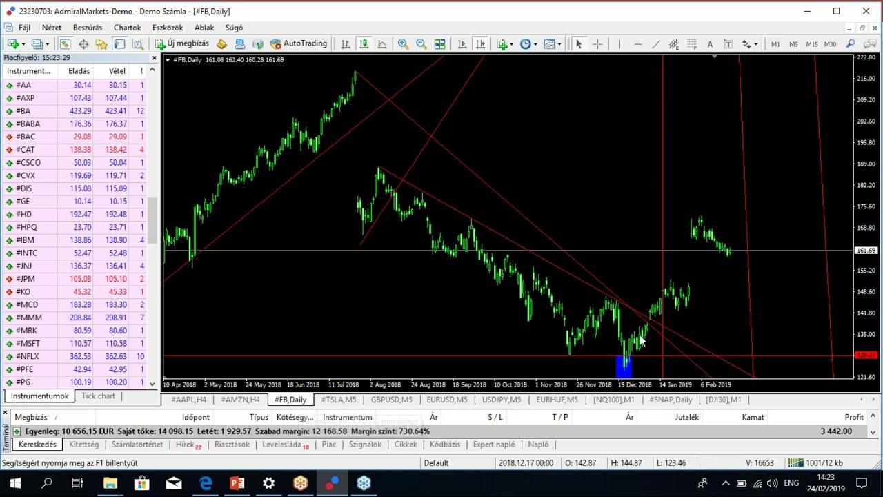 kereskedési stratégia a sikeres kereskedők számára)