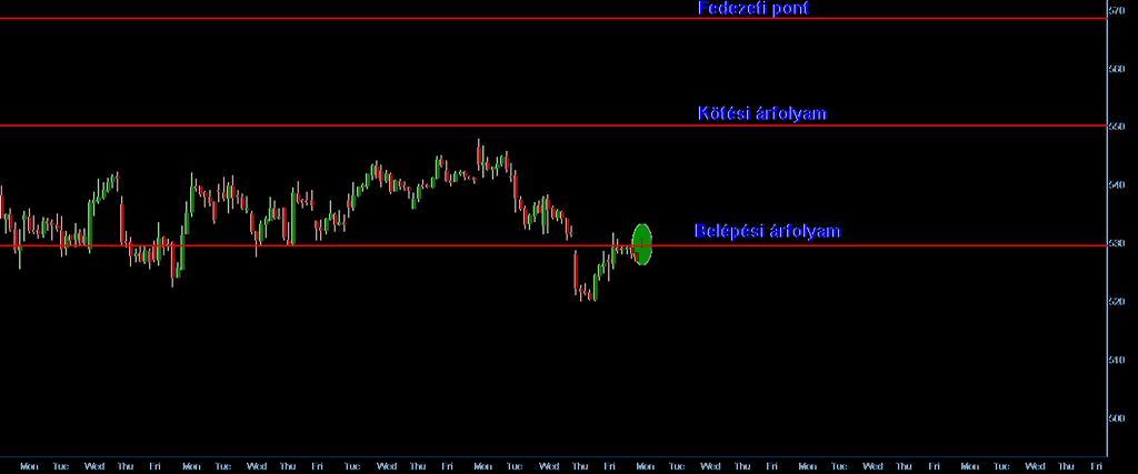 Kereskedés az aligátor-mutató rendszerrel - stratégia kidolgozása   Stock Trend System