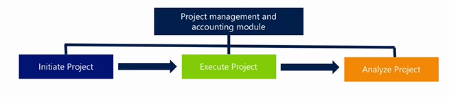 Project forecasts and budgets