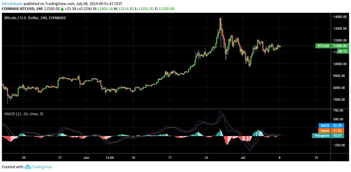 btc ár USD-ben