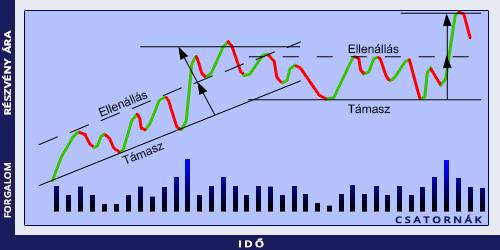 trend és csatorna vonalak