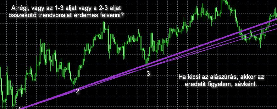 hogyan használjuk a trendvonalakat)